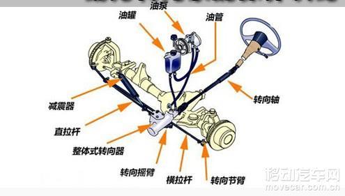 液压助力的转向系统图片