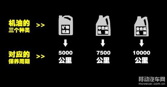 机油的性能都有保质期,在某一时期当你觉得动力很肉,加速反慢时,这就说明机油的保质期到了,要去更换机油了。 另外当你更换了机油后,感觉到有明显的动力提升,那说明上次更换机油的里程有点太长了。下次可以适当提前500公里,这样1-2次你就可以找到一个比较准确的更换机油的里程。 小编提醒大家一下,更换机油的同时最好把机油滤也一并换掉。机油滤的作用是拦截下机油中的杂质,如果不及时更换,上面累积的杂质就会造成堵塞。轻则会造成机油压力不足,机械部件润滑不好,严重的还会造成发动机过度磨损。 以上可以说明机油的