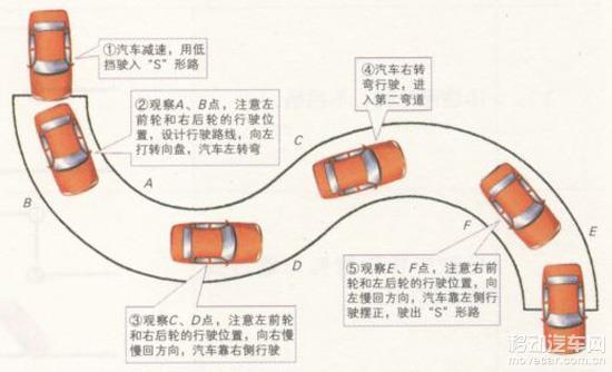 驾考科目二曲线行驶操作技巧讲解