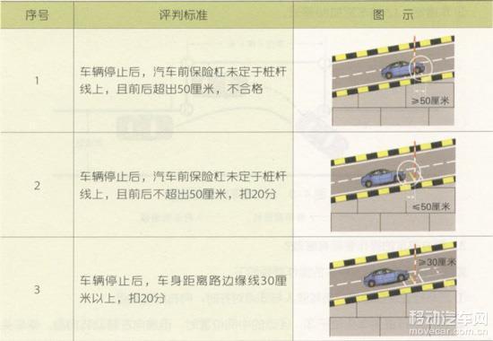 1、车辆停止后,汽车前保险杠或者摩托车前轴未定于桩杆线上,且前后超出50厘米,不合格; 2、起步时车辆后溜距离10至30厘米,扣20分;大于30厘米,不合格; 3、车辆停止后,汽车前保险杠或者摩托车前轴未定于桩杆线上,且前后不超出50厘米,扣20分; 4、车辆停止后,车身右侧前后车轮距离路边缘线30厘米以内,扣20分。