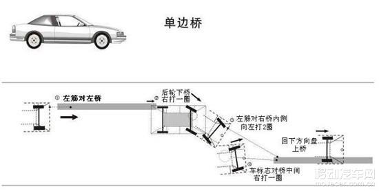 1、调准后视镜这个很关键,尽量调整到左边可以看到后轮位置,右边可以侧身看到右后轮; 2、车子尽量早找到上左边桥位置,注意要保证对准的时候车要正;对点,必要的时候最好头伸出去看前轮是否刚好可以上桥; 3、车子对准后上桥,左喷水点离左边桥边缘20cm左右,这个距离可能不好估算,但是是最准的,也可以凭个人的位置找到一个固定好看的点,可以找雨刷器转轴点离左边桥左边缘再过5cm左右; 4、上桥,自己选择的点要贴着桥走,保证车正,中间修正一下,等后轮上桥后,观察后轮的位置。如果技术好,可以适当调整,否则,请保证车