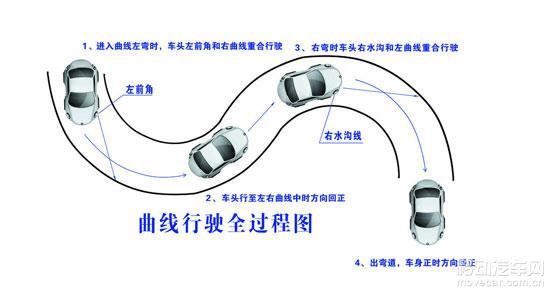 驾考科目二场地考试曲线行驶(s线)图解技巧