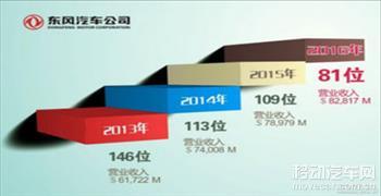 东风跻身世界500强前100强 较上年上升28位